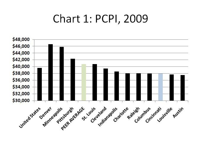 Chart1_511