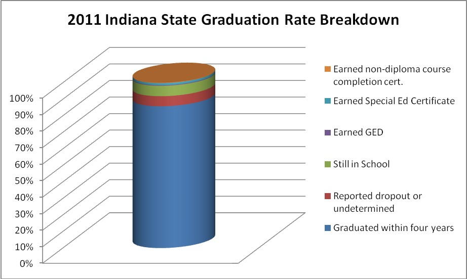 Grad Rate Rise For Special Education >> Indiana Graduation Rates On The Rise The Community