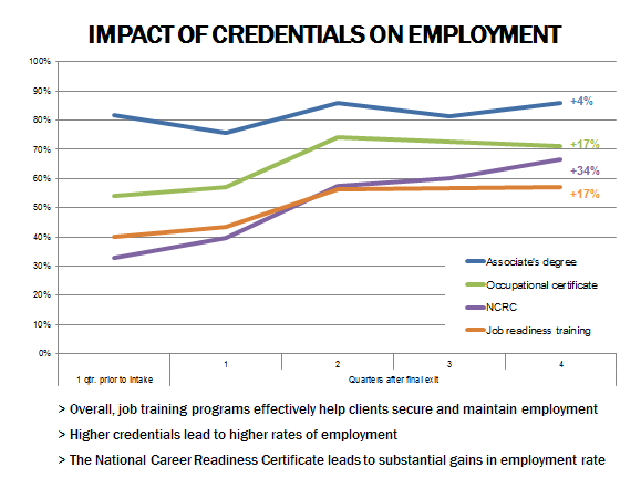 Do Credentials Really Matter? - The Community Research Collaborative ...